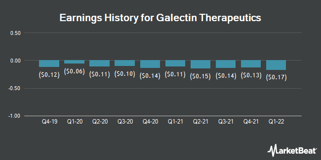 Earnings History for Galectin Therapeutics (NASDAQ:GALT)