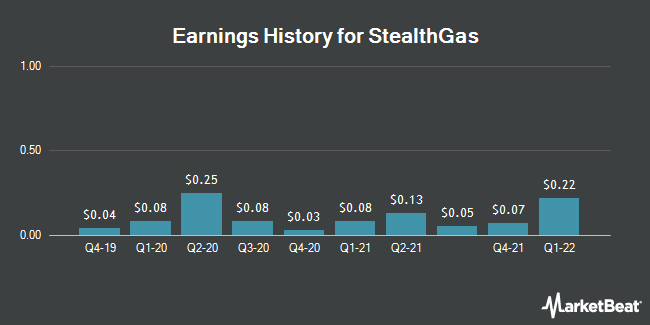 Earnings History for StealthGas (NASDAQ:GASS)
