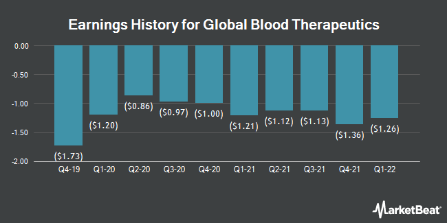 Earnings History for Global Blood Therapeutics (NASDAQ:GBT)