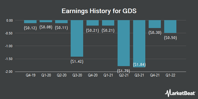 Earnings History for GDS (NASDAQ:GDS)