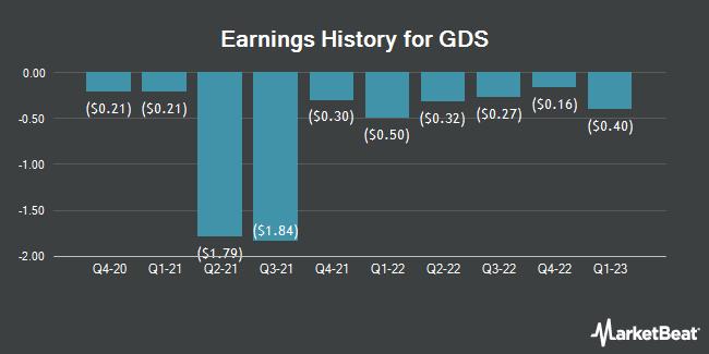 Earnings History for GDS (NASDAQ:GDS)