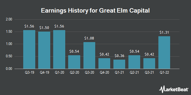 Earnings History for Great Elm Capital (NASDAQ:GECC)