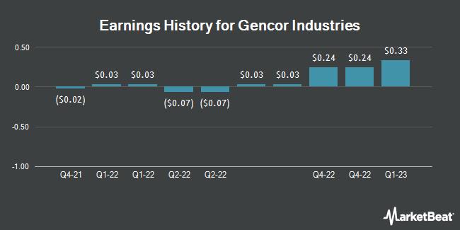 Earnings History for Gencor Industries, Inc. (DE) (NASDAQ:GENC)