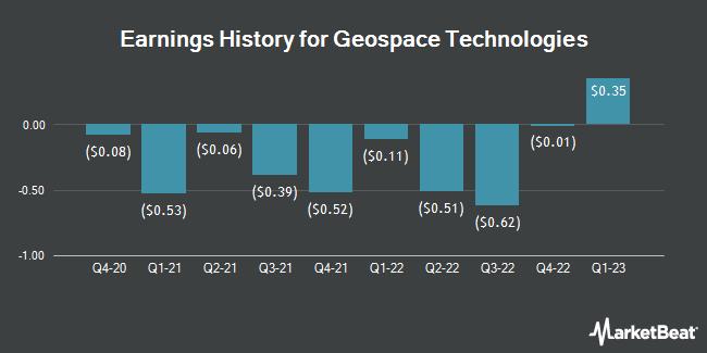 Earnings History for Geospace Technologies (NASDAQ:GEOS)