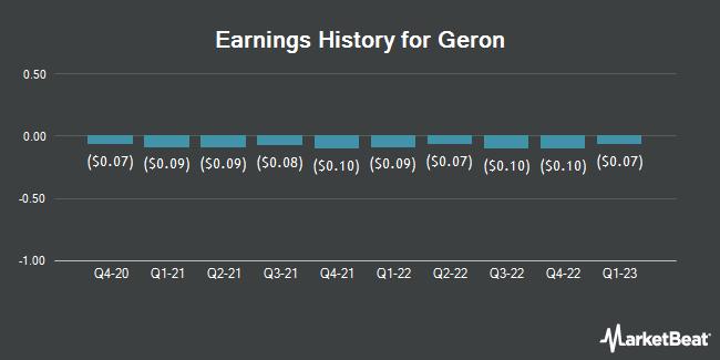 Earnings History for Geron (NASDAQ:GERN)