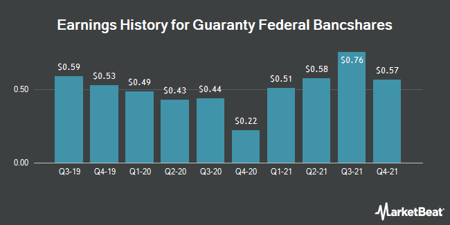 Earnings History for Guaranty Federal Bancshares (NASDAQ:GFED)