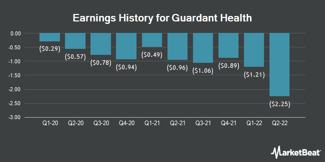 Earnings History for Guardant Health (NASDAQ:GH)