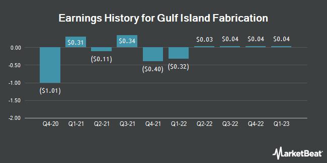Earnings History for Gulf Island Fabrication (NASDAQ:GIFI)
