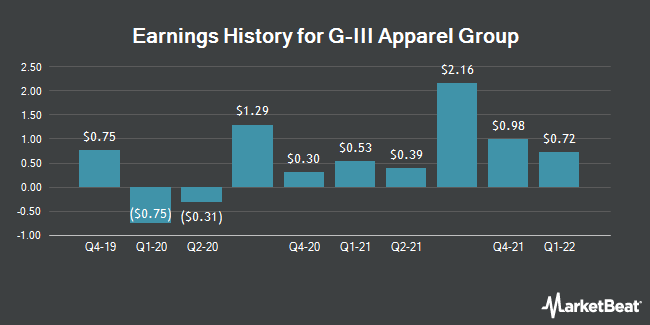 Earnings History for G-III Apparel Group (NASDAQ:GIII)