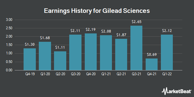 Earnings History for Gilead Sciences (NASDAQ:GILD)