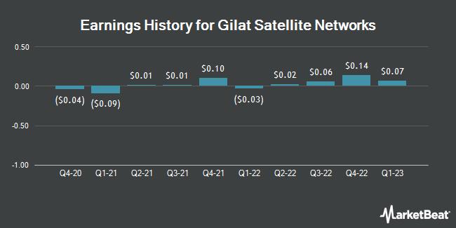 Earnings History for Gilat Satellite Networks (NASDAQ:GILT)