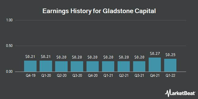 Earnings History for Gladstone Capital (NASDAQ:GLAD)