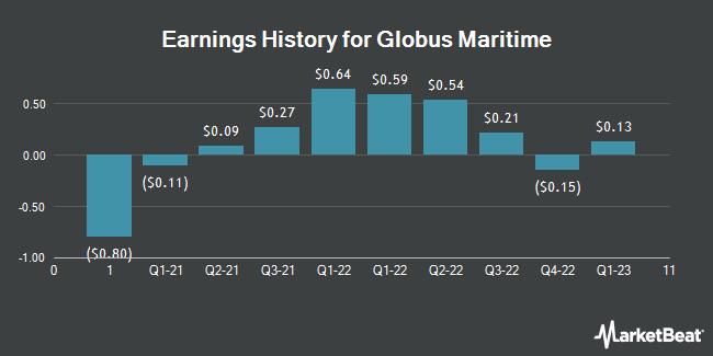 Earnings History for Globus Maritime (NASDAQ:GLBS)
