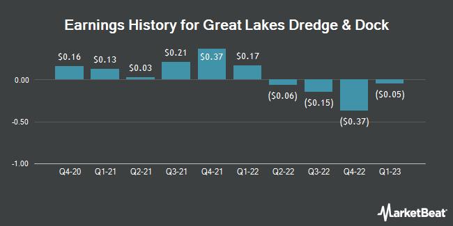 Earnings History for Great Lakes Dredge & Dock (NASDAQ:GLDD)