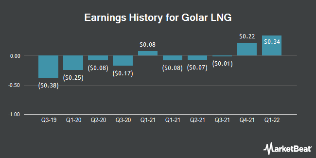 Earnings History for Golar LNG (NASDAQ:GLNG)