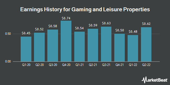 Earnings History for Gaming and Leisure Properties (NASDAQ:GLPI)