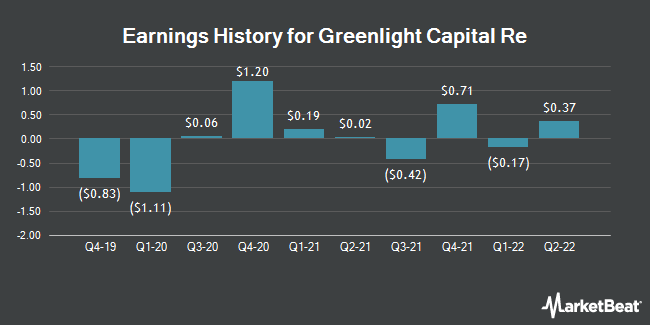 Earnings History for Greenlight Capital Re (NASDAQ:GLRE)