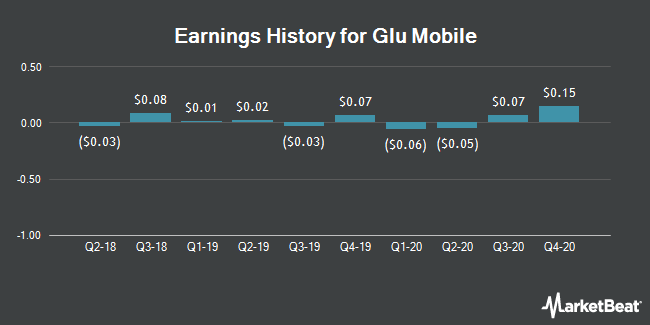 Earnings History for Glu Mobile (NASDAQ:GLUU)