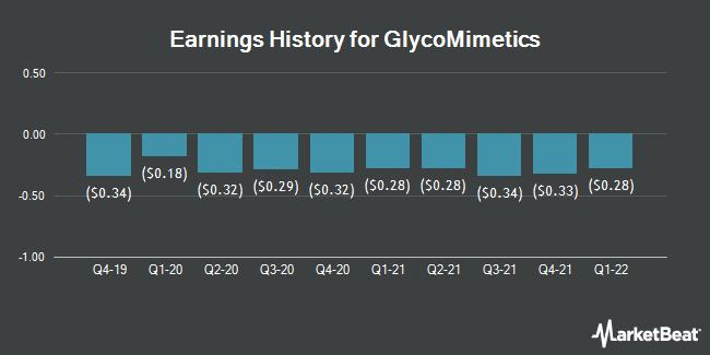 Earnings History for GlycoMimetics (NASDAQ:GLYC)