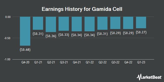 Earnings History for Gamida Cell (NASDAQ:GMDA)