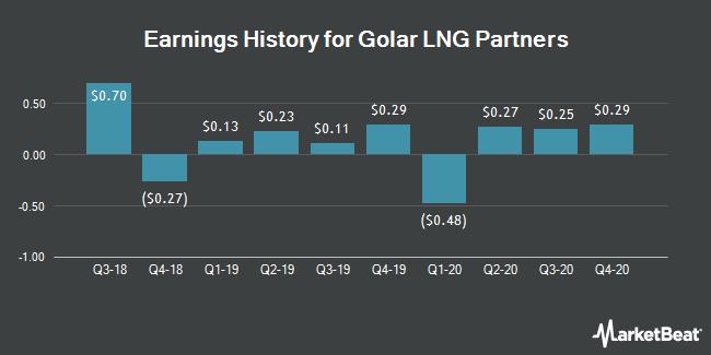 Earnings History for Golar LNG Partners (NASDAQ:GMLP)