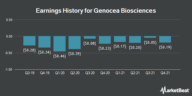 Earnings History for Genocea Biosciences (NASDAQ:GNCA)