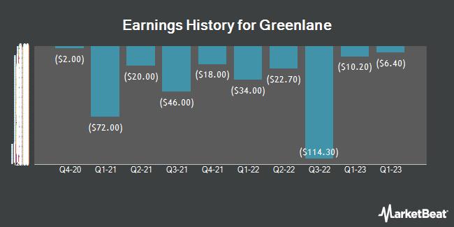 Earnings History for Greenlane (NASDAQ:GNLN)