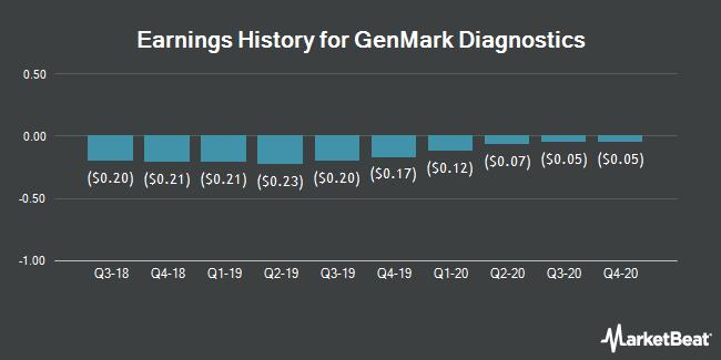 Earnings History for GenMark Diagnostics (NASDAQ:GNMK)