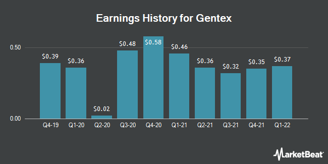Earnings History for Gentex (NASDAQ:GNTX)