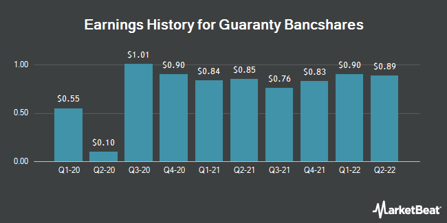 Earnings History for Guaranty Bancshares (NASDAQ:GNTY)