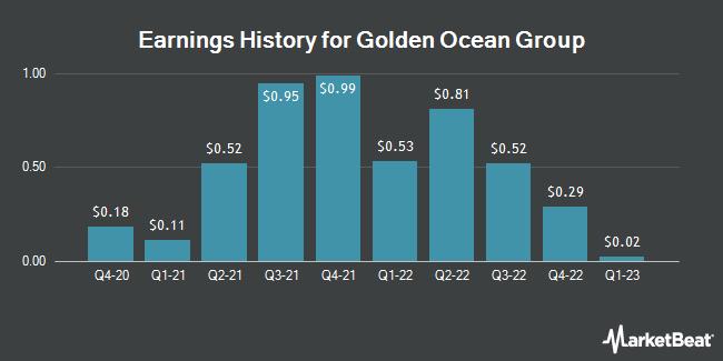 Earnings History for Golden Ocean Group (NASDAQ:GOGL)