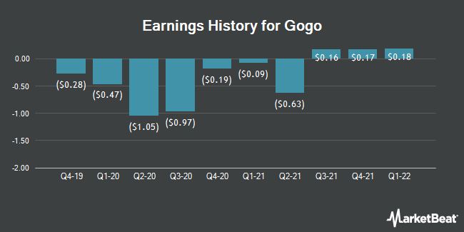Earnings History for Gogo (NASDAQ:GOGO)