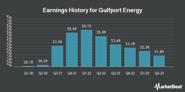 Earnings History for Gulfport Energy (NASDAQ:GPOR)