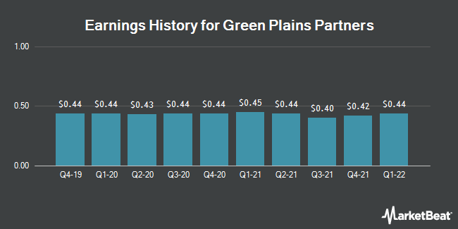 Earnings History for Green Plains Partners (NASDAQ:GPP)