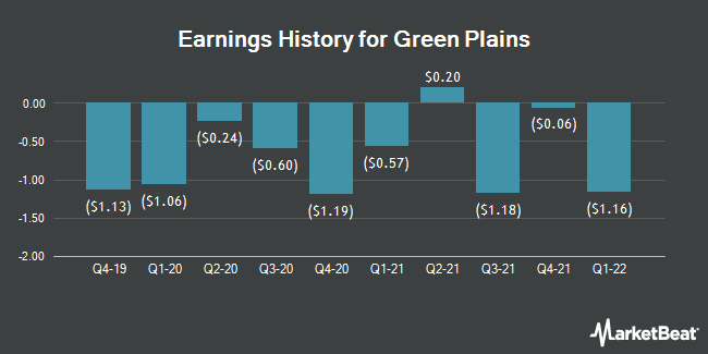 Earnings History for Green Plains (NASDAQ:GPRE)