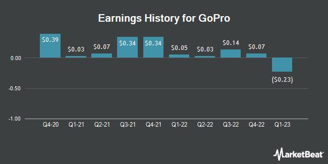 Earnings History for GoPro (NASDAQ:GPRO)