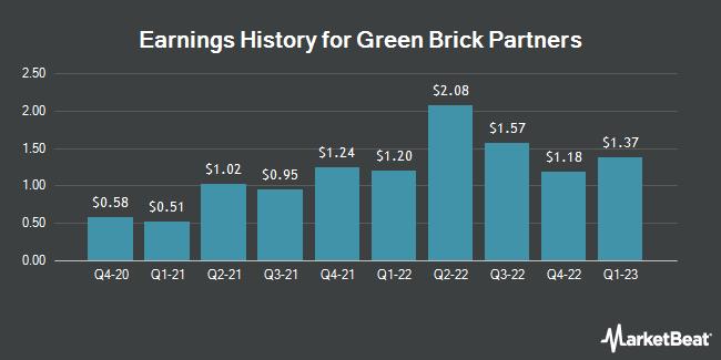 Earnings History for Green Brick Partners (NASDAQ:GRBK)