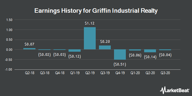 Earnings History for Griffin Industrial Realty (NASDAQ:GRIF)