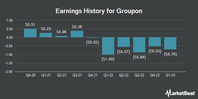 Earnings History for Groupon (NASDAQ:GRPN)