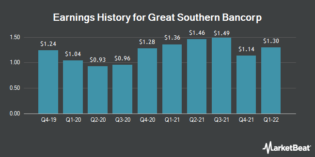 Earnings History for Great Southern Bancorp (NASDAQ:GSBC)