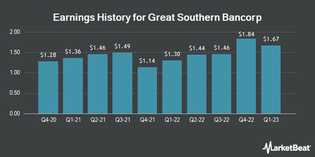Earnings History for Great Southern Bancorp (NASDAQ:GSBC)