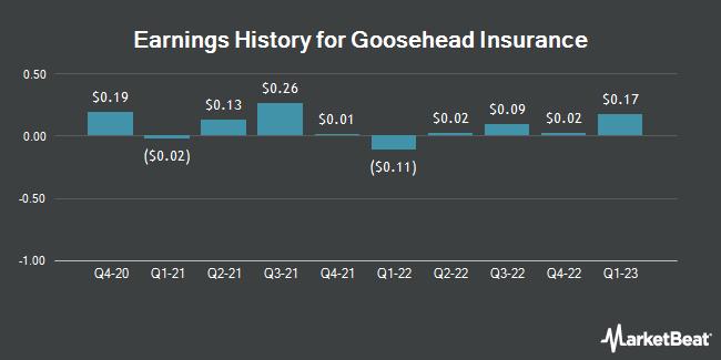 Earnings History for Goosehead Insurance (NASDAQ:GSHD)