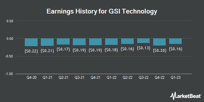 Earnings History for GSI Technology (NASDAQ:GSIT)