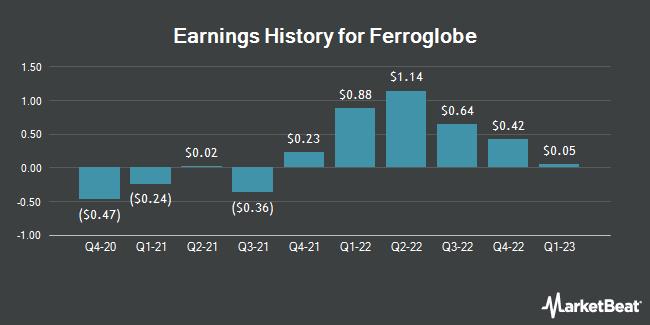 Earnings History for Ferroglobe (NASDAQ:GSM)