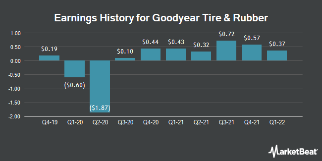 Earnings History for Goodyear Tire & Rubber (NASDAQ:GT)