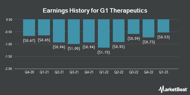 Earnings History for G1 Therapeutics (NASDAQ:GTHX)