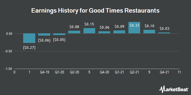 Earnings History for Good Times Restaurants (NASDAQ:GTIM)