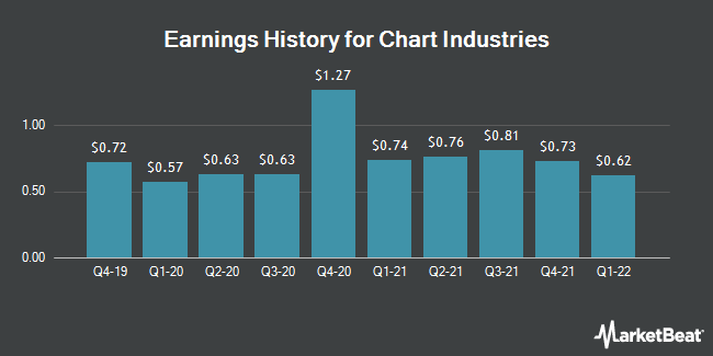 Earnings History for Chart Industries (NASDAQ:GTLS)