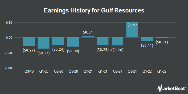 Earnings History for Gulf Resources (NASDAQ:GURE)