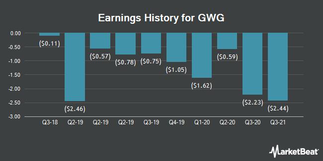 Earnings History for GWG (NASDAQ:GWGH)